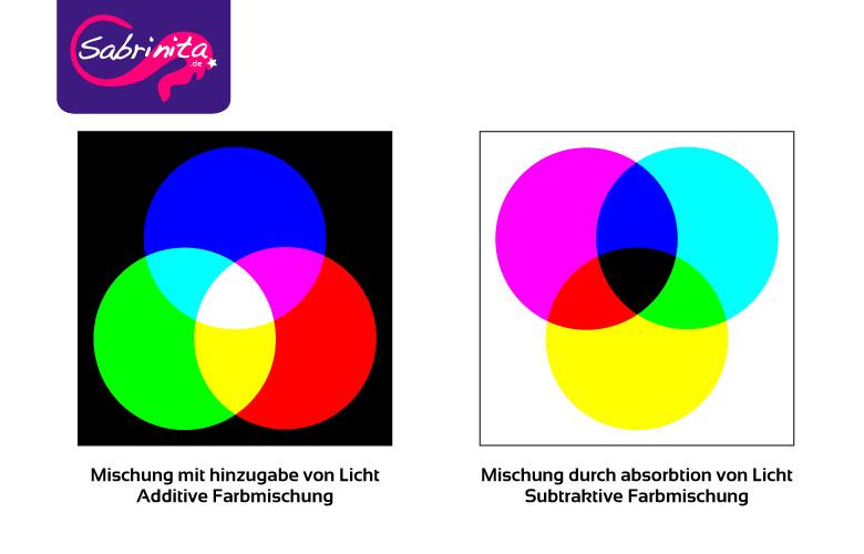 Additive und Subtraktive Farbmischung im Vergleich